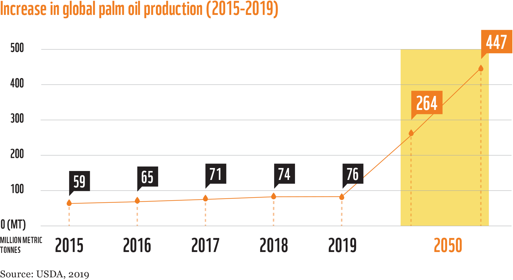 chart palm oil is here to stay